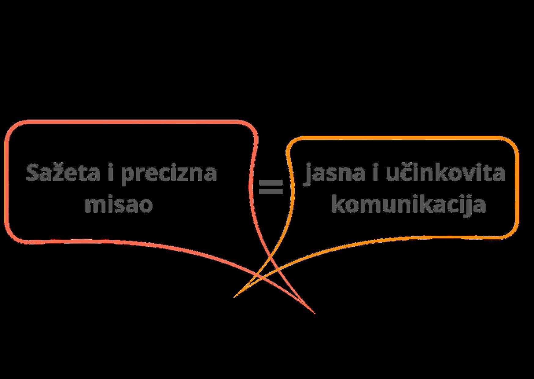 Sažeta i precizna misao = jasna i učinkovita komunikacija